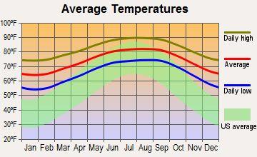 The Best Florida Average Temperature Ideas On Pinterest - Average temperature in cuba in february
