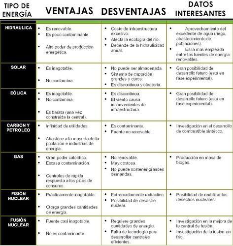 Cuadros Comparativos De Tipos De Energia Cuadro Comparativo Tipos De Energia Tipos De Energia Renovable Energia Quimica