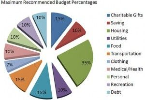 Dave Ramsey\'s Budget Percentages. I\'m not sure the difference ...