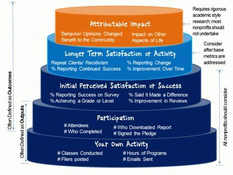 A Hierarchy of Program Evaluation Metrics Idealware Marketing - program evaluation