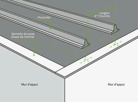 Epingle Par Durond Sur Fondations Et Murs Plancher Poutrelle Leroy Merlin