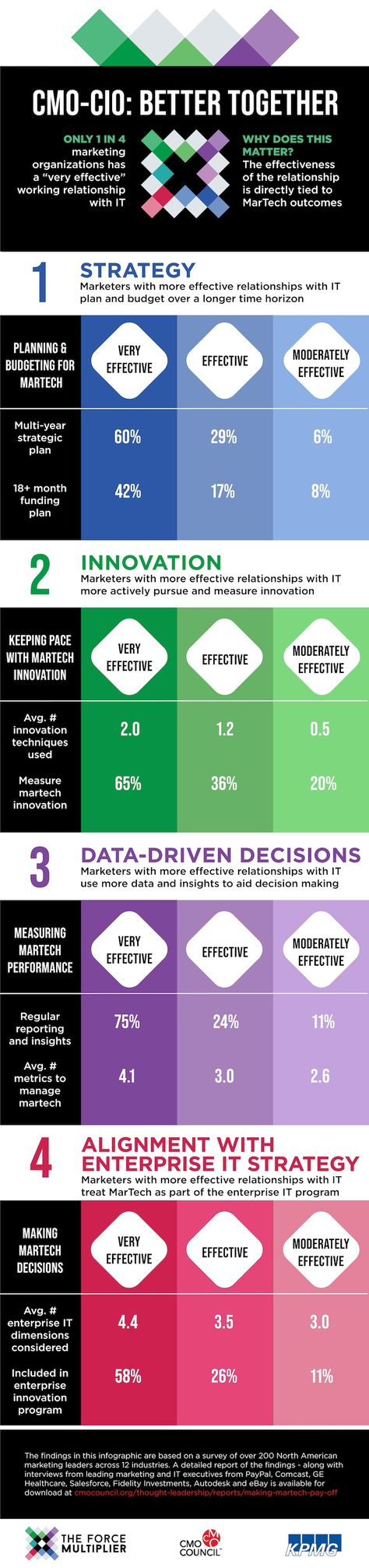 Four Reasons the CMO-CIO Relationship (Really) Matters [Infographic]