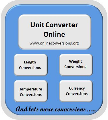 Get Measurement Converter Online For Any Sort Of Unit Conversion From Currency To Length And Weight Temper Conversions
