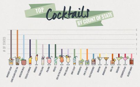 Most Popular Cocktail in Every State Revealed by Map - Thrillist #tequilacocktails