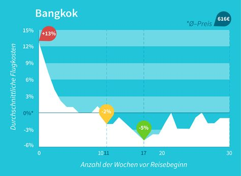 Flugpreisentwicklung Bangkok