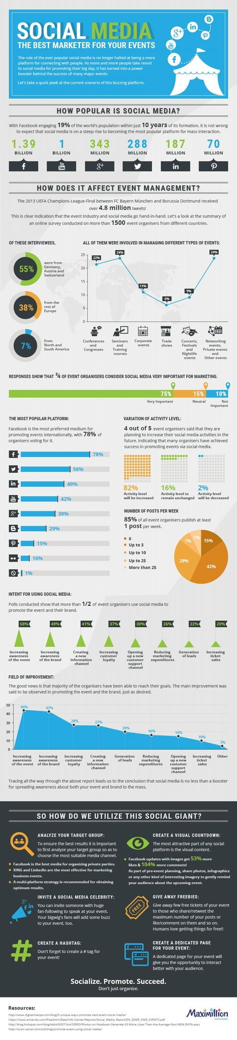 Social Media Is the Best Marketer for Your Events [Infographic]