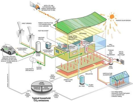 What Is A Zero Carbon Home Treehugger Zero Energy Building Zero Energy House Sustainable Architecture