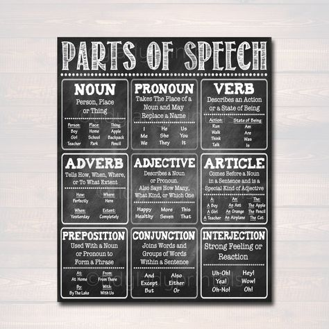 English Grammar Parts of Speech Poster