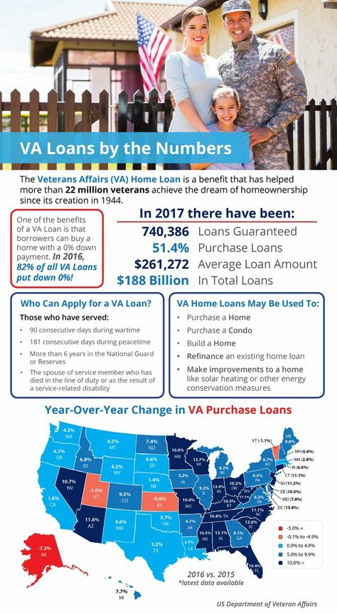 On This Veteransday We Re Looking At Veteransaffairs Loans By