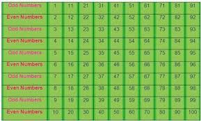Image result for fafi numbers chart | FAFI GUIDE 3 | Even