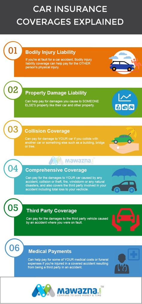 Best car insurance coverage amounts