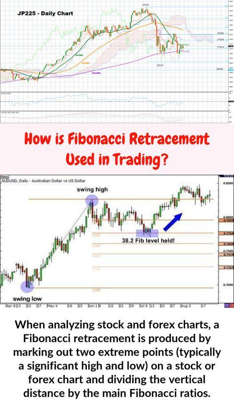 Fibmaster S Fibonacci Trading Videos Forex Trading Videos