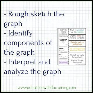Ideas For Teaching Graphing Of Rational Functions So Students Get