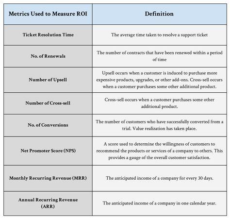 Measuring Customer Success ROI   Strikedeck   Transforming Customer Success