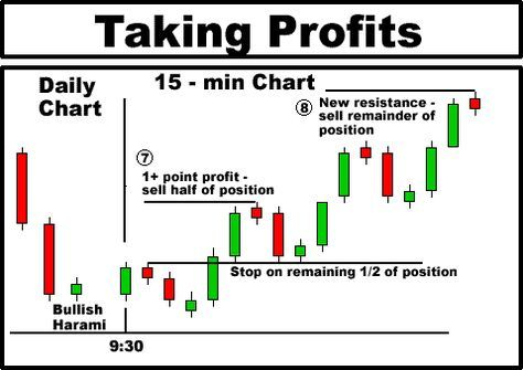 Bullish Harami Candlestick Play Instructions Trading Quotes