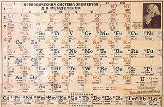 Image Result For Periodic Table Old Periodic Table