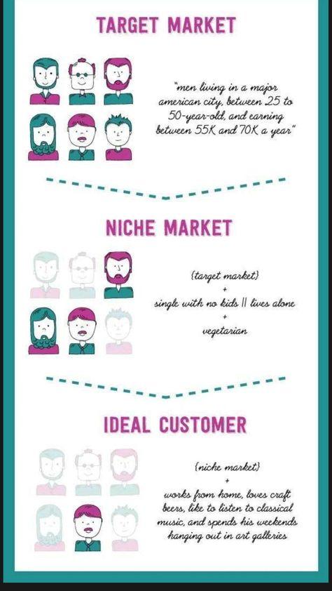 Target Market   Niche Market   Ideal Customer 📌