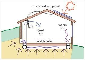 What Should I Do First Geo Thermal Heating And Cooling Or Solar