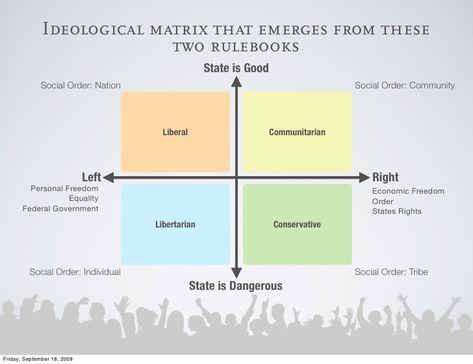 7 Politics Ideas Politics Political Science Teaching Government