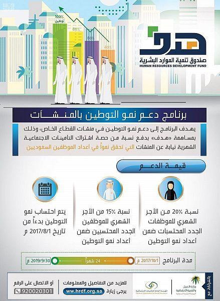 هدف يتحمل 15 من إجمالي أجر السعودي و 20 من أجر السعودية ضمن برنامج دعم نمو التوطين بالمنشآت صحيفة وطني الحبيب الإلكترونية Blog Posts Development Real