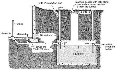 Deep Septic Tank Installation Septic Tank Installation Sewage Treatment Sewage System