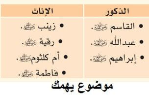 عدد ابناء الرسول من السيدة خديجة ومارية موضوع يهمك Math Arabic Calligraphy Calligraphy