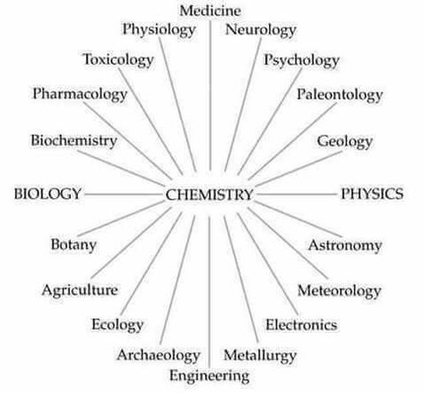 Pin By Caroline Hensley On Science Chemistry Science Education Pharmacology