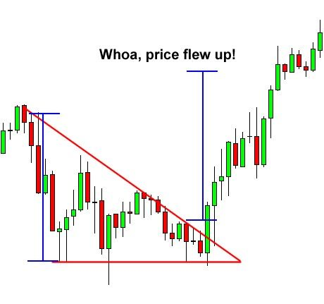 How To Trade Triangle Chart Patterns Chart Candlestick Chart