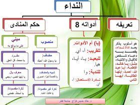 مخططات مفاهيمية لطلبة المرحلة الابتدائية قواعد اللغة العربية للمرحلة الأساسية Arabic Language Learn Arabic Language Learning Arabic