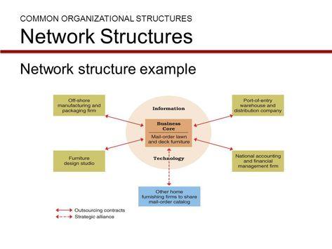 7 Desktop Ideas Network Organization Networking Organizational Structure