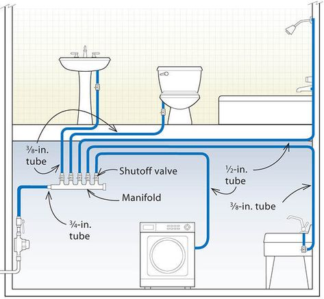 Three Designs for PEX Plumbing Systems - Fine Homebuilding