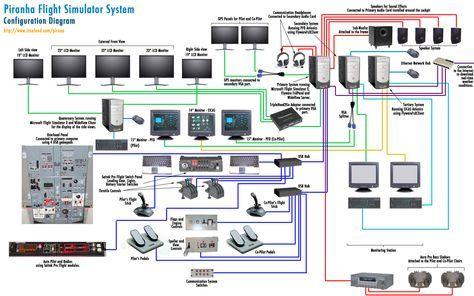 Systemdiagram V2 Small Flight Simulator Flight Simulator