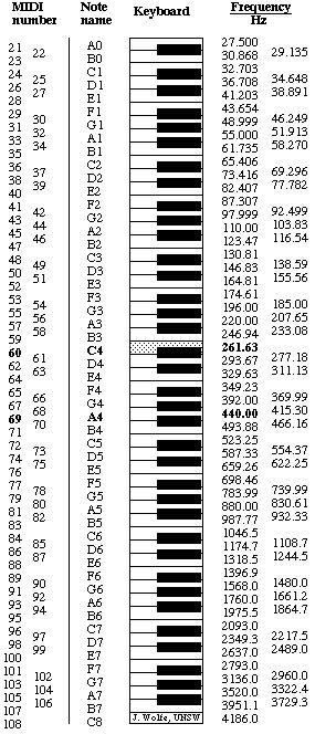 Midi Notes Numbers And Frequencies Frequencies Notes Healing Frequencies