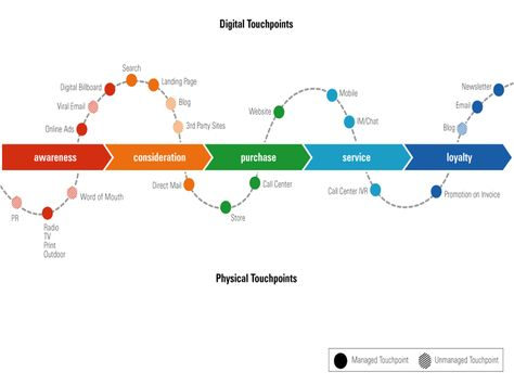 6 Different Types of Buyer Journey Maps - Kapost Content Marketing Blog