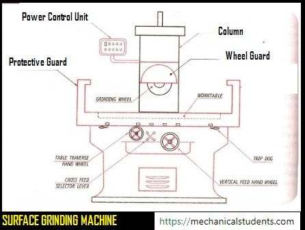 Surface Grinding Machine Definition Types Of Grinding Process Function Of Parts Working Grinding Machine Machining Process Surface