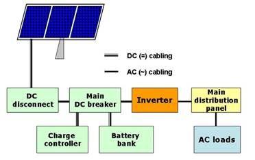 Battery Back Up Inverter Connected To A Battery Via Dc Breaker Solar Battery Solar Panels Solar