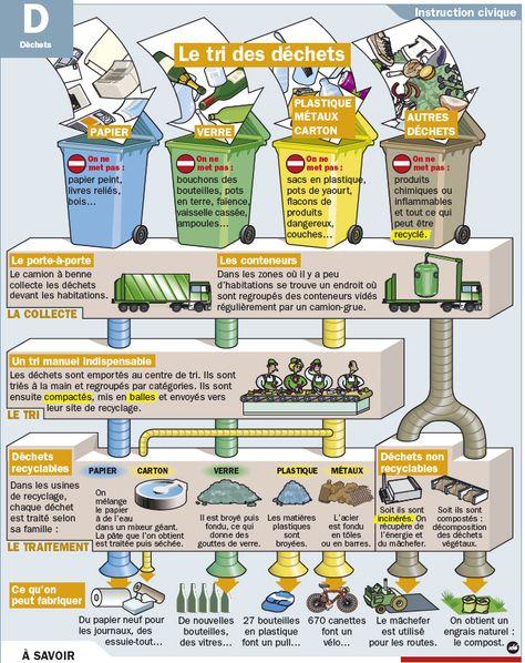 Fiche exposés : Le tri des déchets