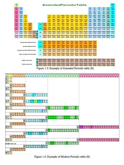 163 best Chemistry images on Pinterest Chemistry, Physical science - fresh annotated periodic table a level
