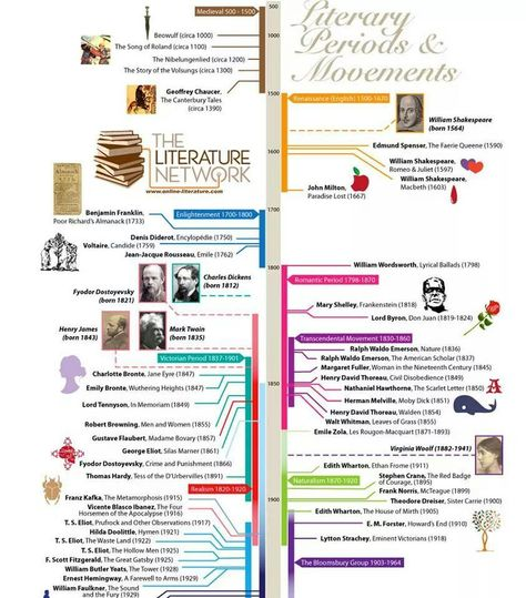 Literature Review Poster PhD Thesis Pinterest Fiestas - literature review