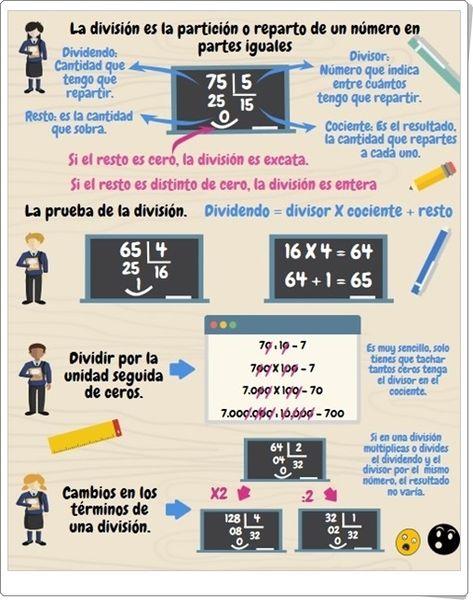 Como Dividir Por Tres Cifras Paso A Paso La Division Infografia De Matematicas De Primaria Matematicas