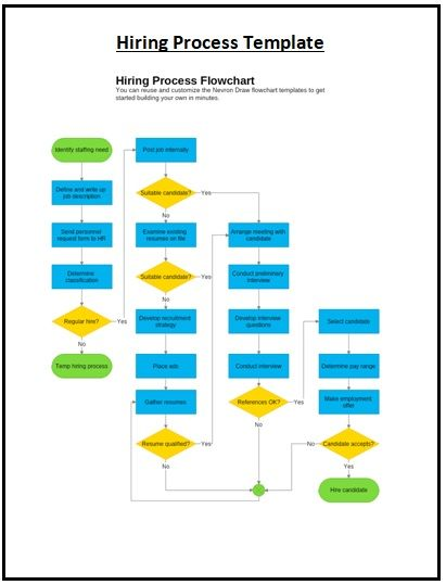 Hiring Process Templates 2 Printable Pdf Word Formats
