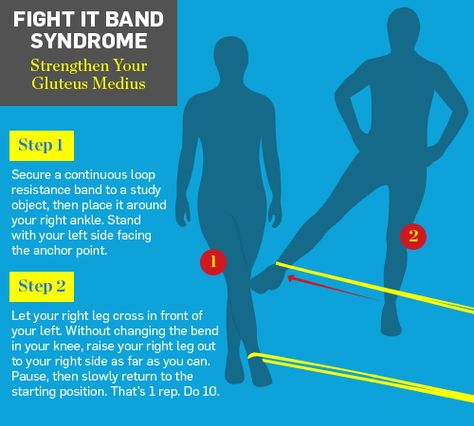 Muscle strengthening to fight it band syndrome