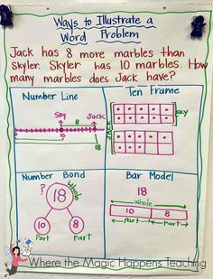 Beginning Of The Year Anchor Charts Beginning Anchor Charts Ancherkarten Zum Ancherkarten A In 2020 Math Charts Math Anchor Charts Kindergarten Anchor Charts
