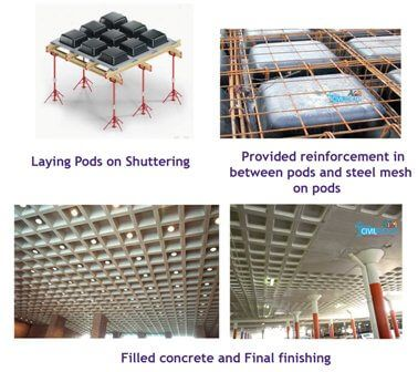 16 Different Types Of Slabs In Construction Slab Types Of Concrete Concrete Slab