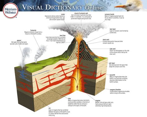 About The Visual Overview Visual Dictionary Online Geography For Kids Visual Dictionary Earth And Space Science