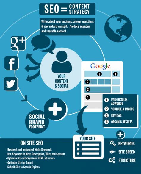 Online fundraising requires a blend of social media and seo efforts http://www.miratelinc.com/blog/online-fundraising-requires-balance-between-seo-social-media-part-1/