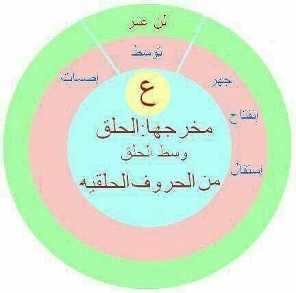 مخرج حرف العين وصفاته Teaching Method Light Words Quran Tafseer