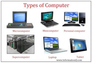 Types And Classification Of Computer Learn Computer Online Free What Is Computer Computer Generation Computer Basic