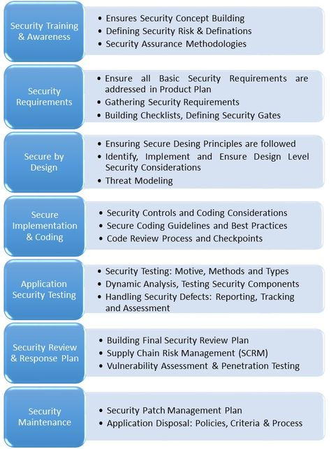 Software Application Security Best Practices