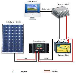 Steca Pr 1010 Test Dynamische Amortisationsrechnung Formel Solar Panels Solar Energy Panels Solar Panel Installation